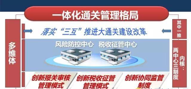 中国报关程序将迎巨变  下月起上海先打头阵