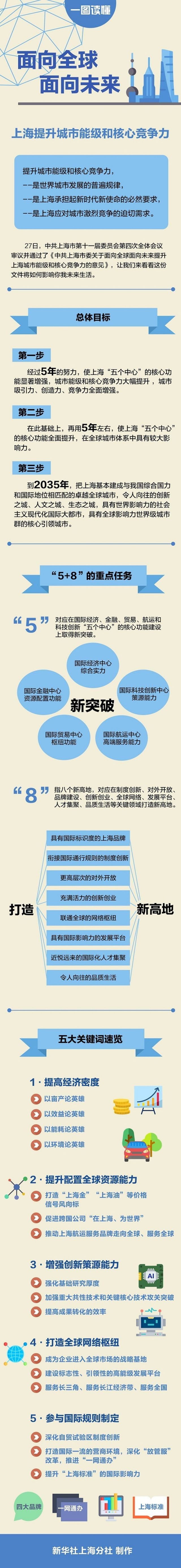 海纳百川,吸引人才,上海决定这么干!