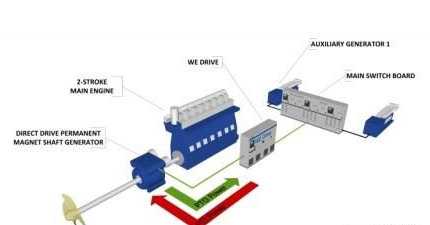 tech接获双燃料散货船永磁轴发电机订单——中国