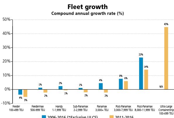 世界集装箱船队总运力即将历史性突破2000万TEU关口